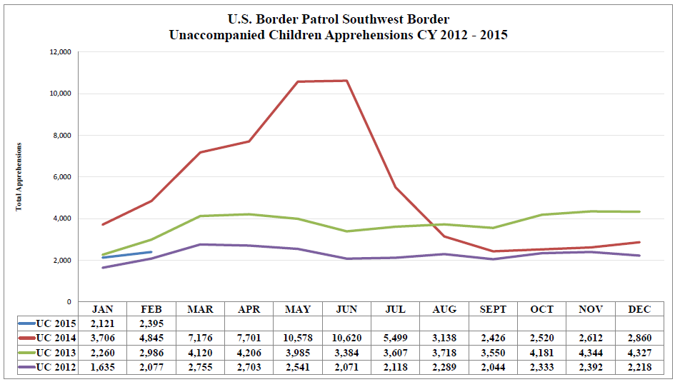 Figure 3: USBP Unaccompanied Children Apprehensions FY2012-FY2015