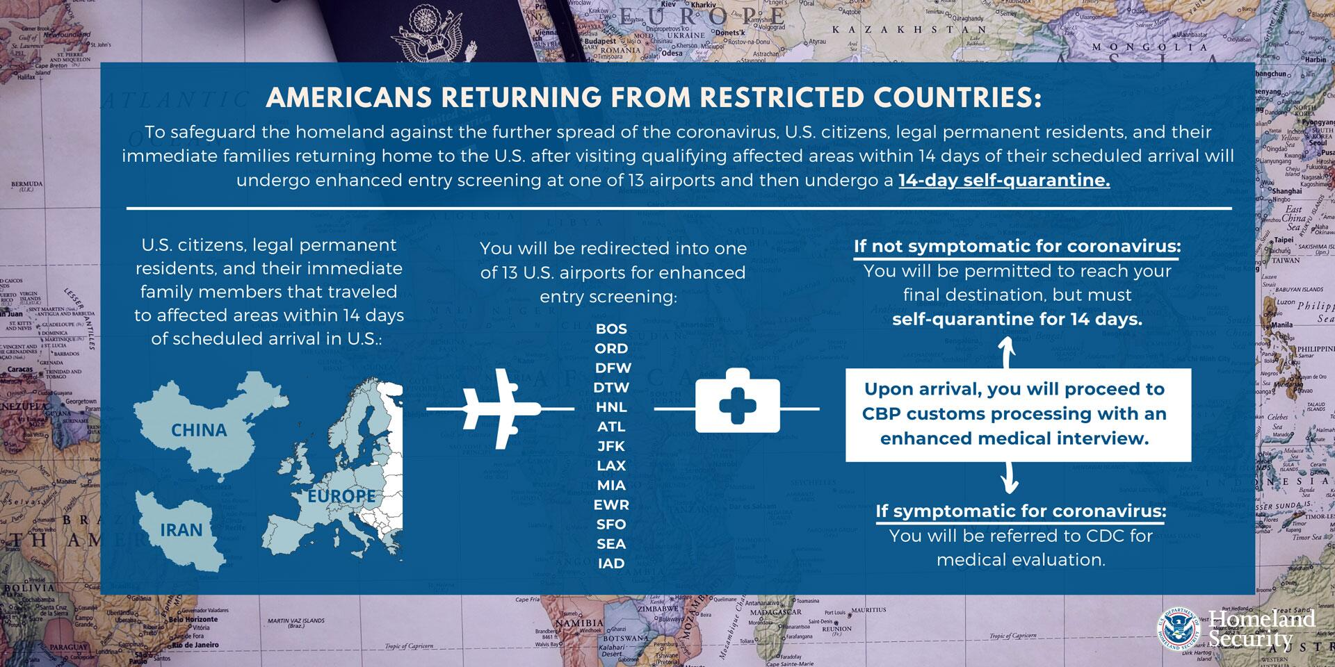 Americans Returning From Restricted Countries: To safeguard the homeland against the further spread of the coronavirus, US citizens, legal permanent residents, and their immediate families returning home to the US after visiting qualifying affected areas with 14 days of their scheduled arrival will undergo enhanced entry screening at one of 13 airports and then undergo a 14-day self-quarantine. | US citizens, legal permanent residents, and their immediate family members that traveled to affected ares within 14 days of scheduled arrival in the US [map of China, Iran, and Europe] You will be redirected into one of 13 US airports for enhanced entry screening: BOS, ORD, DFW, DTW, HNL, ATL, JFK, LAX, MIA, EWR, SFO, SEA, IAD. | Upon arrival, you will proceed with CBP customs process with an enhanced medial interview. If not symptomatic for coronavirus, You will be permitted to reach your final destination, but must self-quarantine for 14 days. If symptomatic for coronavirus, you will be referred to CDC for medical evaluation.
