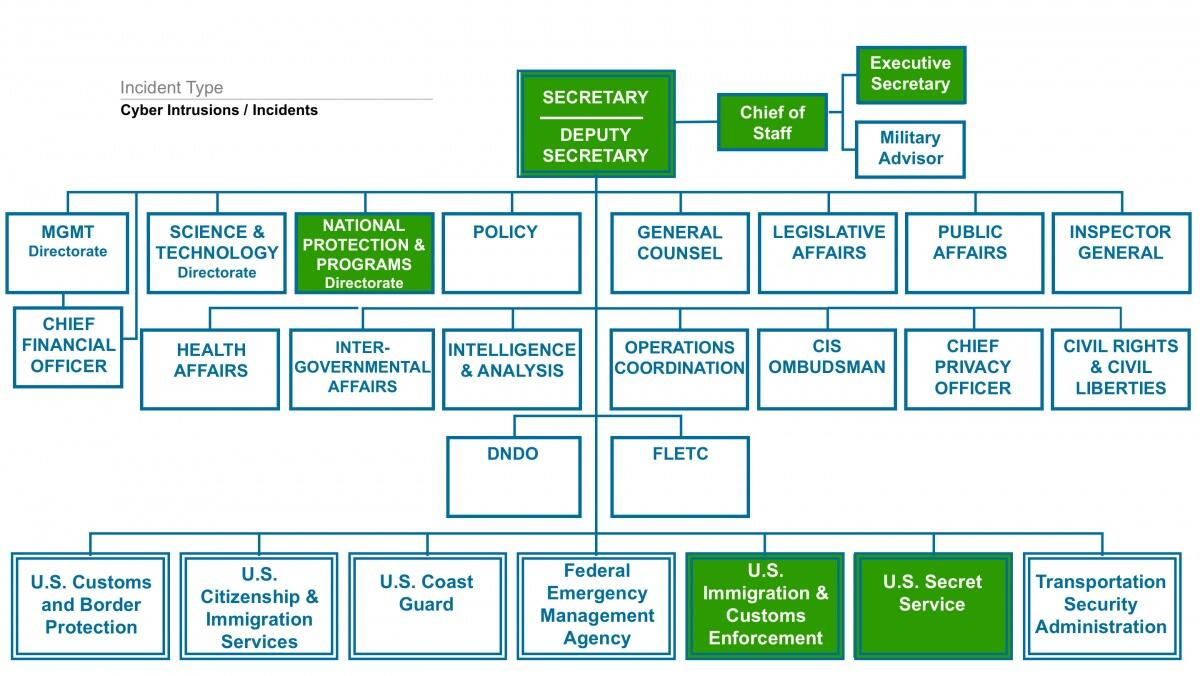 Visualization of the DHS Organizational Chart During a Cyber Intrusion / Incident