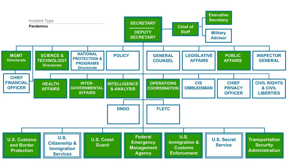 Visualization of the DHS Organizational Chart During a Pandemic