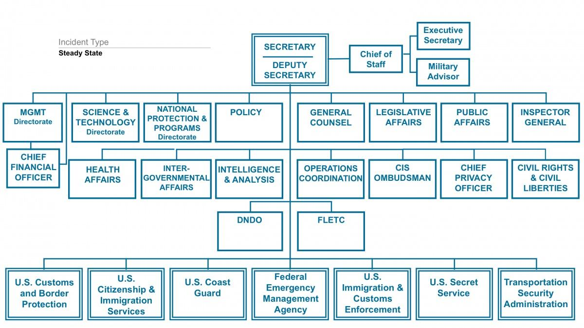 dhs leadership Dhs leadership organizational chart ann silverberg williamson executive  director ann became executive director of the utah department of human.