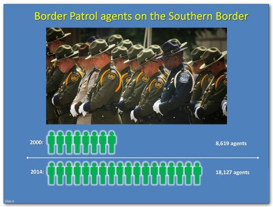 Border Patrol agents on the Southern Border: In 2000 there were 8,619 agents, and in 2014 18,127 agents