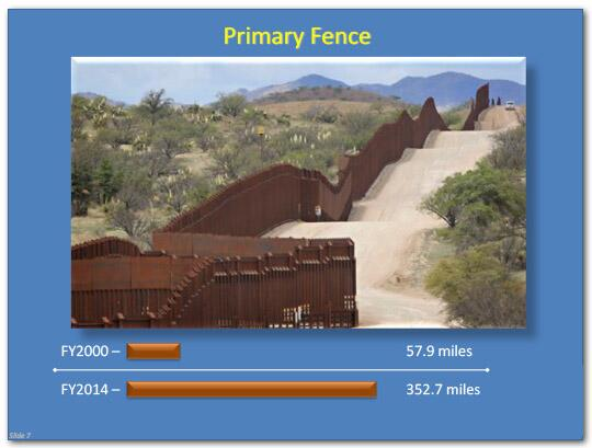 Primary Fence distance in fiscal year 2000 was 57.9 miles, and in fiscal year 2014 the distance was 352.7 miles