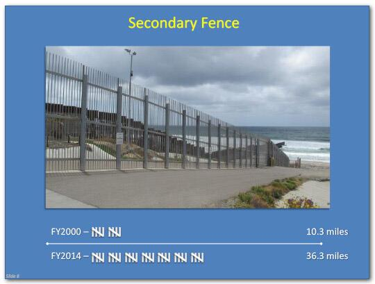 Secondary Fence distance in fiscal year 2000 was 10.3 miles, and in fiscal year 2014 the distance was 36.3 miles