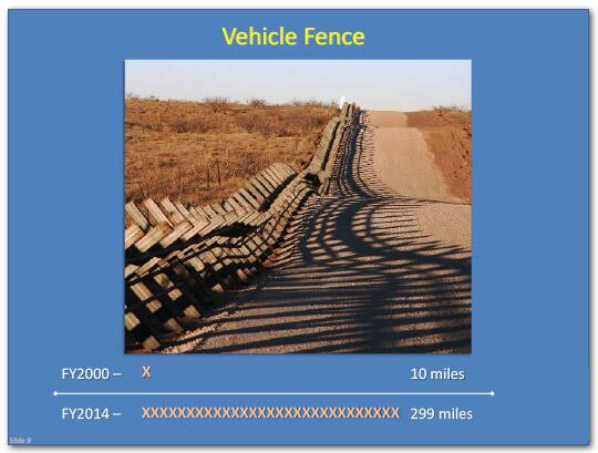 Vehicle Fence distance in fiscal year 2000 was 10 miles, and in fiscal year 2014 it was 299 miles