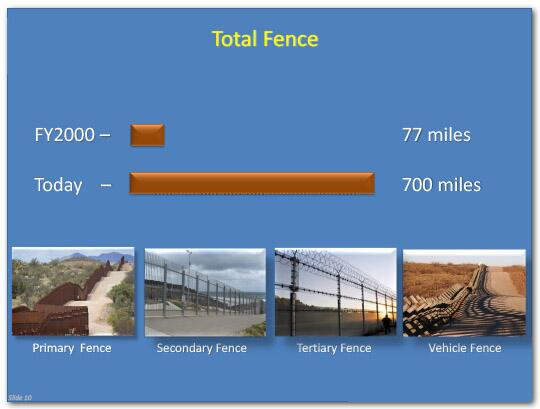 Total Fence, which is made up of the combination of primary, secondary, tertiary and vehicle fences, came to a total of 77 miles in fiscal year 2000, today it is 700 miles