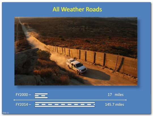 All Weather Roads in fiscal year 2000 amounted to 17 miles. In fiscal year 2014, there were 145.7 miles of all weather roads