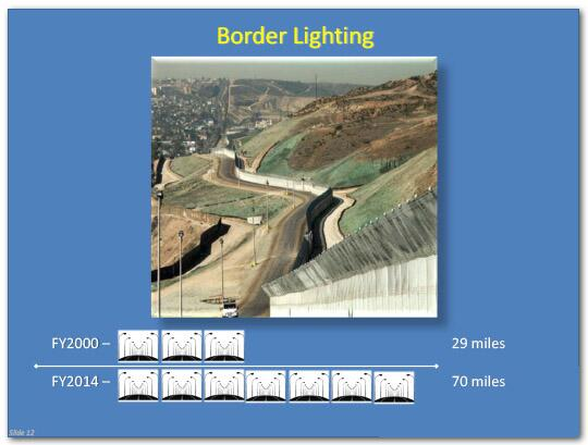 Border lighting in fiscal year 2000 covered 29 miles, in fiscal year 2014, it covered 70 miles