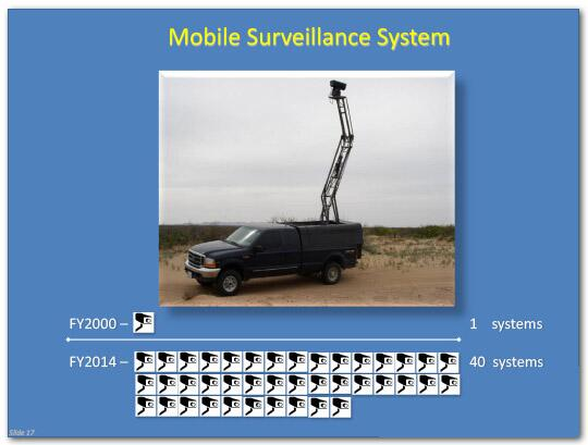 In fiscal year 2000, 1 mobile surveillance system was in use, in fiscal year 2014, 40 were in use.