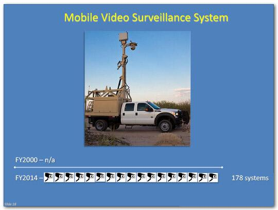 In fiscal year 2000, no mobile video surveillance systems were in use, in fiscal year 2014, 178 were in use.