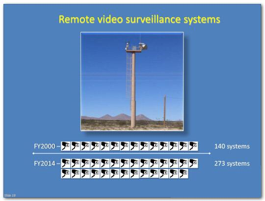 In fiscal year 2000, 140 remote video surveillance systems were in use, in fiscal year 2014, 273 were in use.