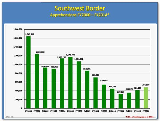Bar graph of southwest border apprehensions by year from fiscal year 2000 to fiscal year 2014 showing an overall downward trend
