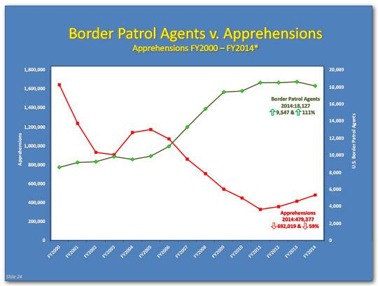 Line graph by year of border patrol agents versus apprehensions from fiscal year 2000 to fiscal year 2014 showing an upward trend in the number of agents versus apprehensions