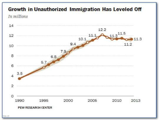 Line chart showing growth in unauthorized immigration between 1990 and 2013 showing the trend leveling off