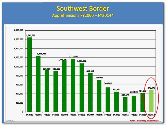 Bar graph of southwest border apprehensions by year from fiscal year 2000 to fiscal year 2014 showing an overall downward trend. This graph has the bar for fiscal year 2014, in which the numbers rose somewhat, circled with a red circle.