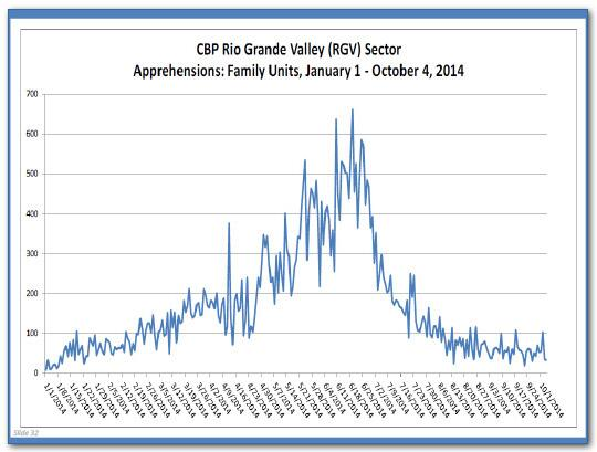 Line graph for calendar year 2014 by week showing the numbers of family units apprehended by CBP in the Rio Grande Valley Sector (or RGV). The line rises into June, and then declines dramatically