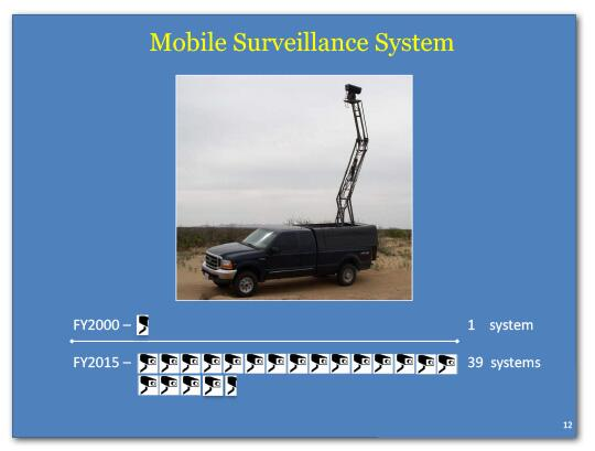 Mobile surveillance systems in FY2000 was 1 and in FY2015 it is 39.