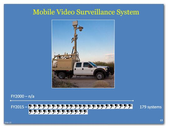 Mobile video surveillance systems in FY2000 were not available and in FY2015 it is 179.