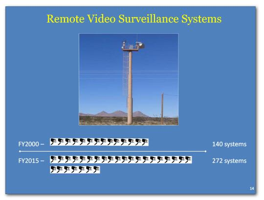 Remote video surveillance systems in FY2000 were 140 and in FY2015 it is 272.