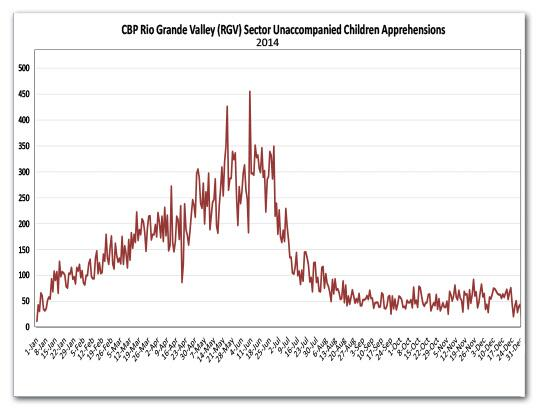 CBP Rio Grande Valley Sector unaccompanied children apprehensions peaked in June 2014.