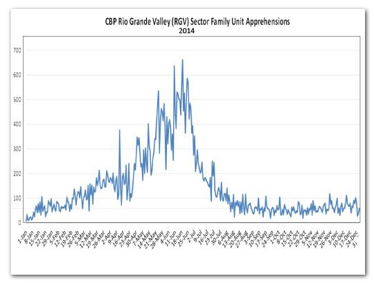 CBP Rio Grande Valley Sector family unit apprehensions peaked in June 2014.