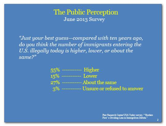 The Public Perception: 55% surveyed believe the number of illegal immigrants is higher than ten years ago.