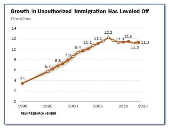 Growth in unauthorized immigration has leveled off.