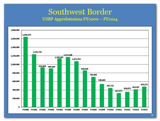 USBP apprehensions fell from 1,643,679 in fiscal year 2000 to 479,371 in fiscal year 2014.