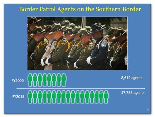 Border Patrol Agents on the Southern Border had 8,619 agents in fiscal year 2000 and 17,796 agents in fiscal year 2015.
