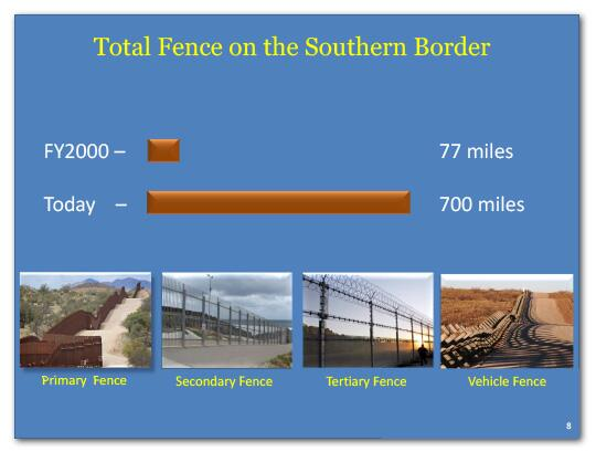 Total fence on southern border in FY2000 was 77 miles and today it is 700 miles.