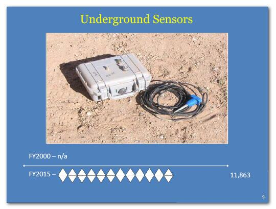 Underground sensors in FY2000 was 0 and in FY2015 it is 11,863.
