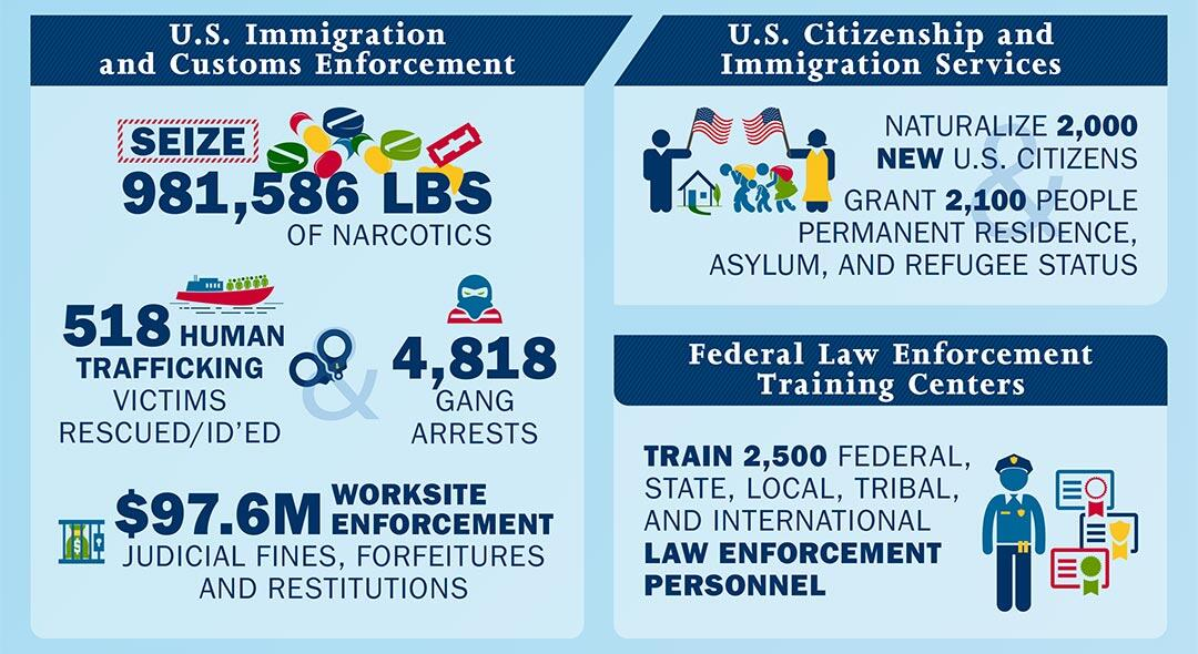 U.S. Immigration and Customs Enforcement - Seize 981,586 lbs of narcotics, 518 human trafficking victims rescued/id'ed, 4,818 gang arrests, $97.6M worksite enforcement judicial fines, forfeitures and restitutions | U.S. Citizenship and Immigration Services - Naturalize 2,000 new U.S. citizens, grant 2,100 people permanent residence, asylum, and refugee status | Federal Law Enforcement Training Centers - Train 2,500 federal, state, local, tribal, and international law enforcement personnel.