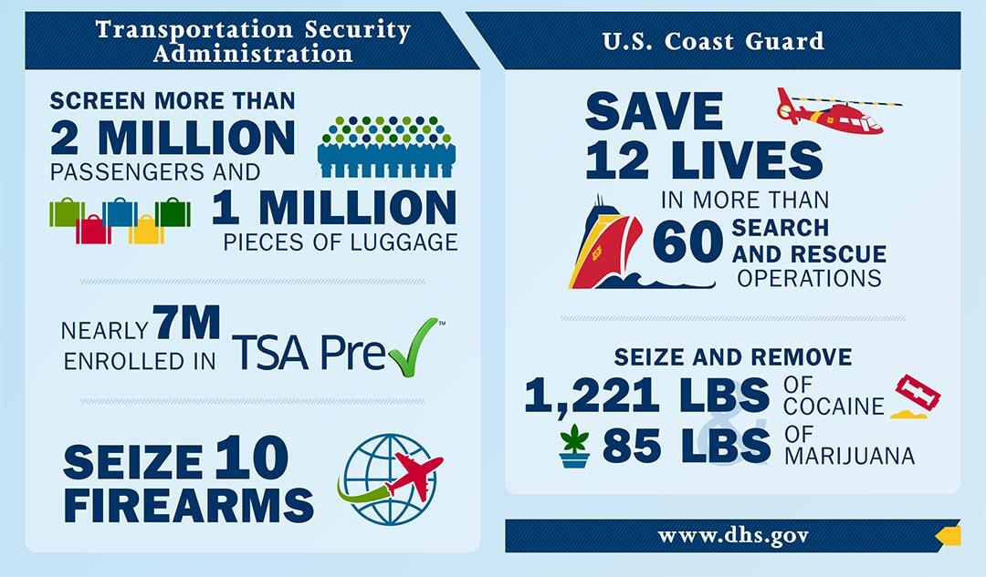 Transportation Security Administration - screen more than 2 million passengers and 1 million pieces of luggage, nearly 7M enrolled in TSA Precheck, seize 10 firearms | U.S. Coast Guard - Save 12 lives in more than 60 search and rescue operations, seize and remove 1,221 lbs of cocaine and 85 lbs of marijuana. | www.dhs.gov.