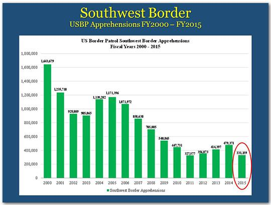 southwest border u s b p apprehensions f y 2000 - f y 2015 noting numbers fell in 2015