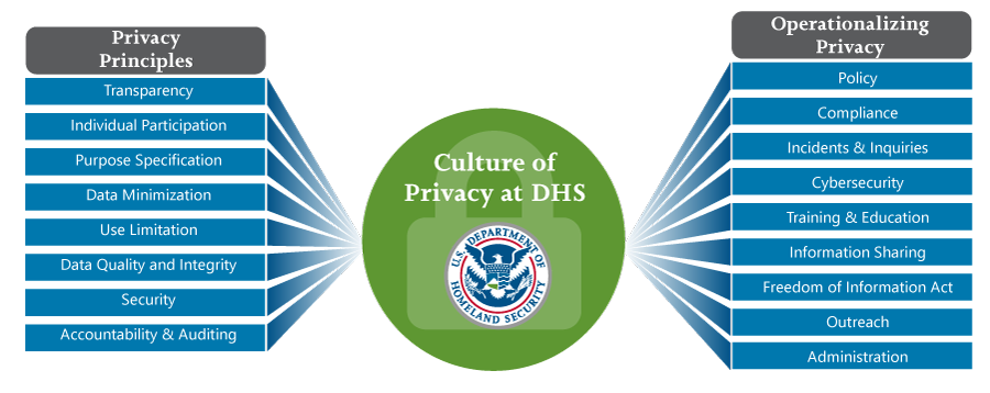 Privacy Principles IllustratIon expounding on the culture of privacy at DHS. Describes Privacy Principles and Operationalizing Privacy.