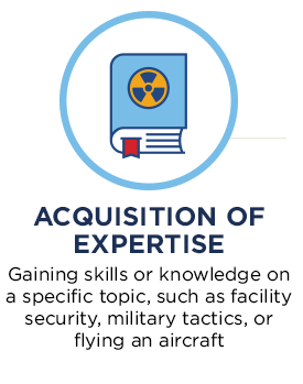 Acquisition of Expertise. Gaining skills or knowledge on a specific topic, such as facility security, military tactics, or flying an aircraft.