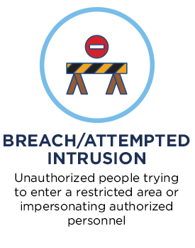 Breach/Attempted Intrusion. Unauthorized people trying to enter a restricted area or impersonating authorized personnel.