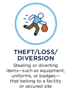 Theft/Loss/Diversion. Stealing or diverting items—such as equipment, uniforms, or badges—that belong to a facility or secured site.