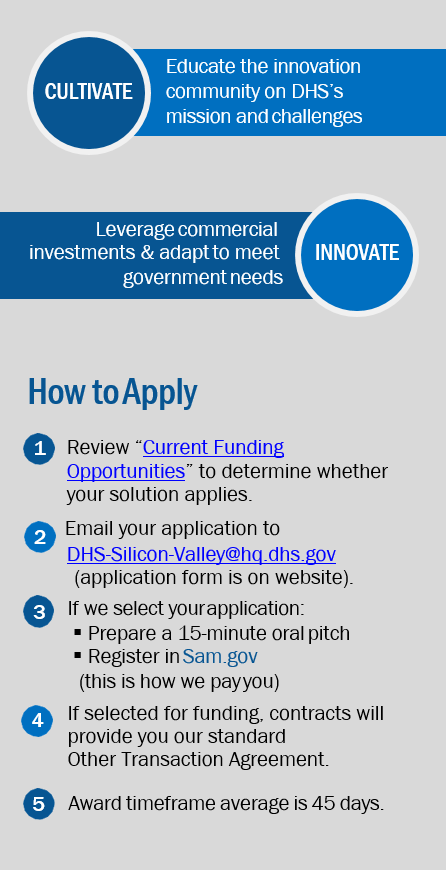 Cultivate: Educate the innovation community on DHS's mission and challenges.  Innovate: Leverage commercial investments and adapt to meet government needs.  How to Apply to the SVIP program. 1. Review Innovation Other Transaction Solicitation calls to see if you qualify and decide if your solution applies.  2. Email your application (check website for application form) to DHS-Silicon-Valley@hq.dhs.gov. 3. If we select your application: Prepare a 15-minute oral pitch and register in sam.gov (this is how we can pay you). 4. If selected for funding, contracts will provide you our standard Other Transaction Agreement. 5. Award time frame average is 45 days.