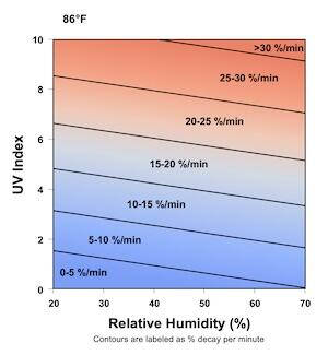 Graphic showing UV index and Relative Humidity rapid decay per minute model