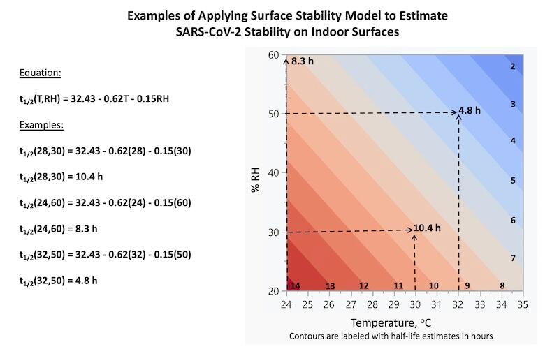Examples of Applying Surface Stability Model to Estimate SARS-CoV-2 Stability on Indoor Surfaces