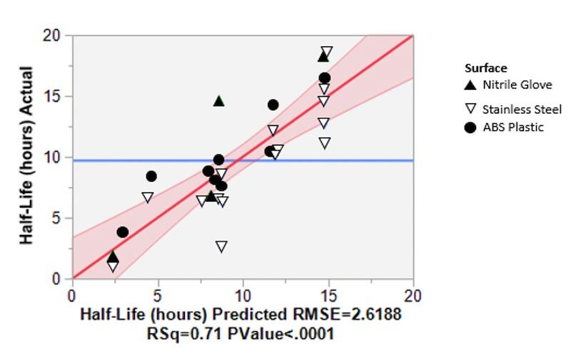 Scatter plot of Half-Life Actual vs. Half-Life Predicted. RMSE=2.6188 RSq=0.71 PValue<.0001