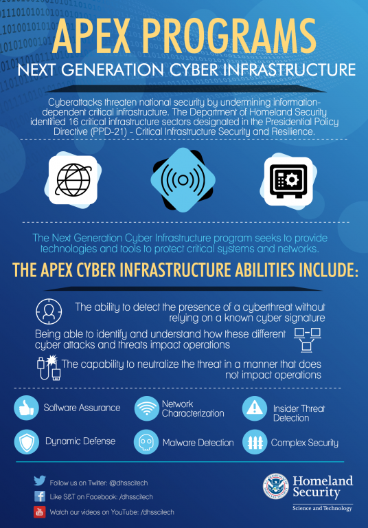 APEX PROGRAMS NEXT GENERATION CYBER INFRASTRUCTURE:  Cyberattacks threaten national security by undermining information-dependent critical infrastructure. The Department of Homeland Security