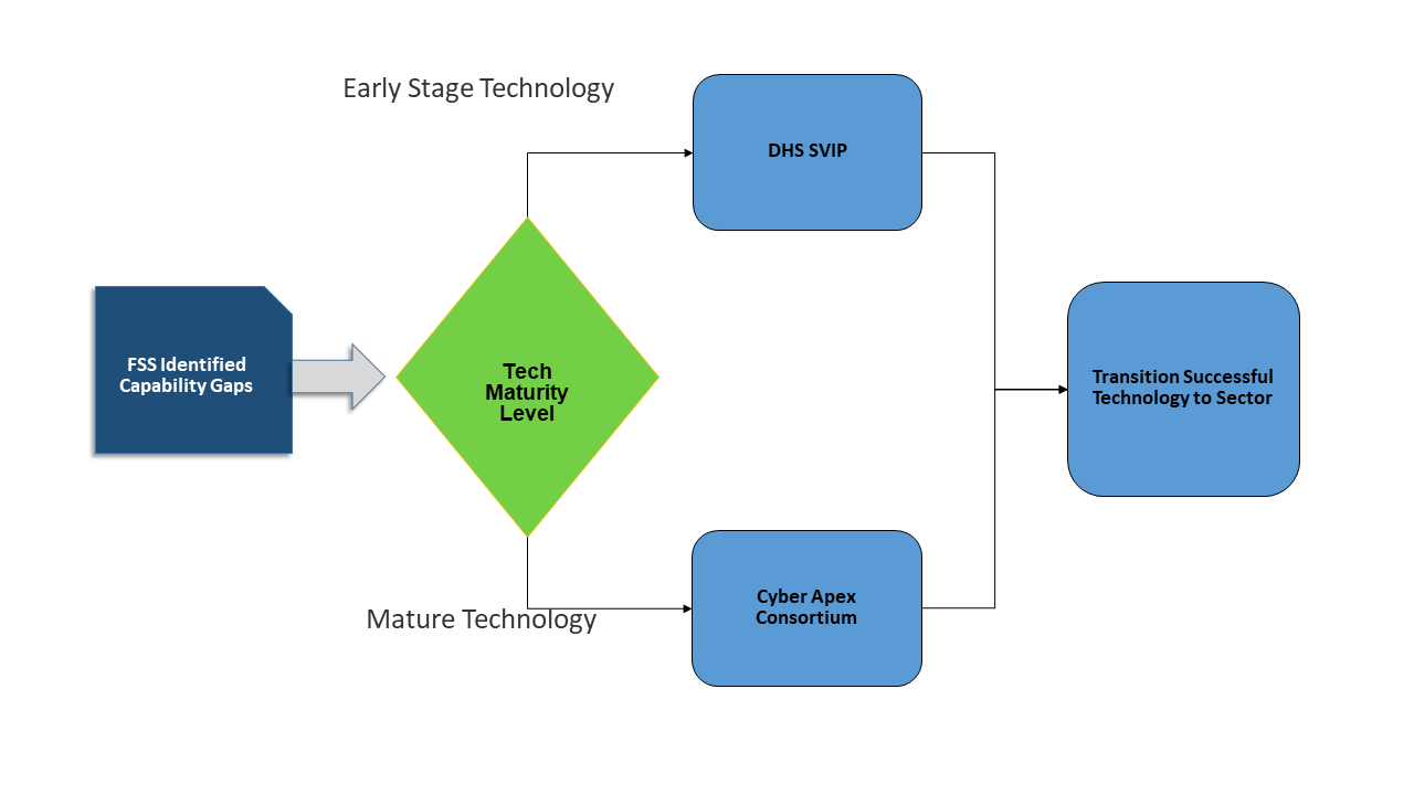 "The image above is a flowchart that starts with an ""FSS Identified Capability Gaps"" box with an arrow attached to it that flows to a ""Tech Maturity Level"" diamond. From there, there are two possible paths: The first path is labeled ""Early Stage Technology."" The Early Stage Technology path leads to a ""DHS SVIP"" box. The path then flows to the end box, ""Transition Successful Technology to Sector."" The second path is labeled ""Mature Technology."" The Mature Technology path leads to the ""Apex Consortium"" box. The path then flows to the end box, ""Transition Successful Technology to Sector."""