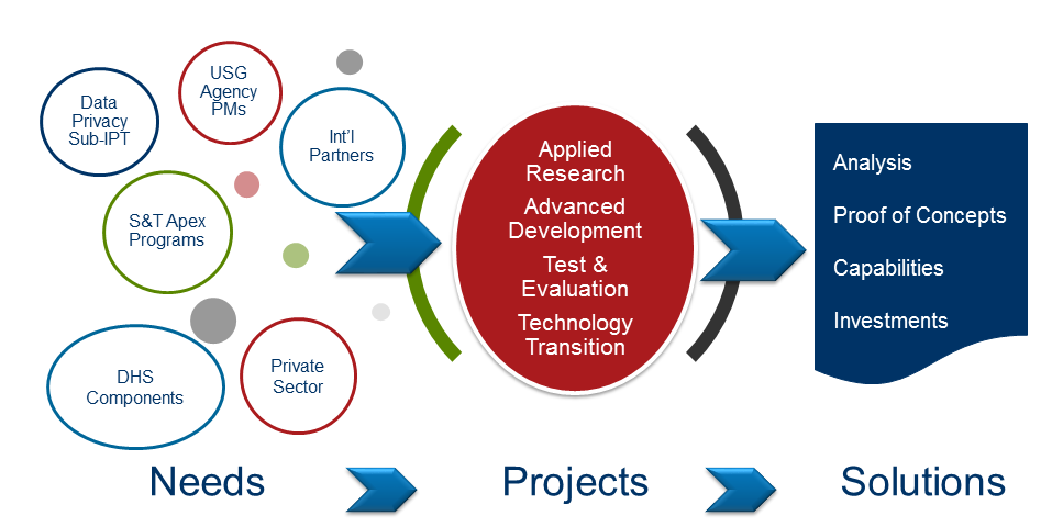 Data privacy project process. Needs: USG Agency PMs, Int'l Partners, S&T Apex Programs, Cyber Identity Sub-IPT, Private Sector; Projects: Applied Research, Advanced Development, Test & Evaluation, Technology Transition; Solutions: Analysis, Proof of Concepts, Capabilities
