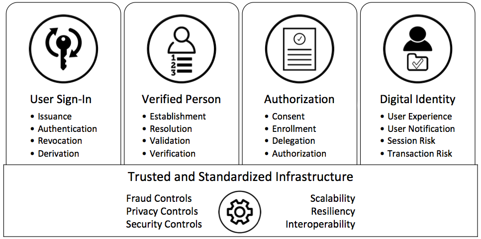 The graphic shows a practical model for digital identity and privacy that consists (from left to right) of User Sign-In, which ensures an individual is present and interactions can be attributed to this same individual; Verified Person, which ensures the individual is a real person; Consent and Authorization, which ensures the individual has properly provided consent and/or delegation of authorization; Trusted Digital Identity, which ensures an electronic representation of who you are that can be relied on for high-value services all operating on Trusted and Standardized Infrastructure, which ensures all services are standardized and offered through (trusted) platforms