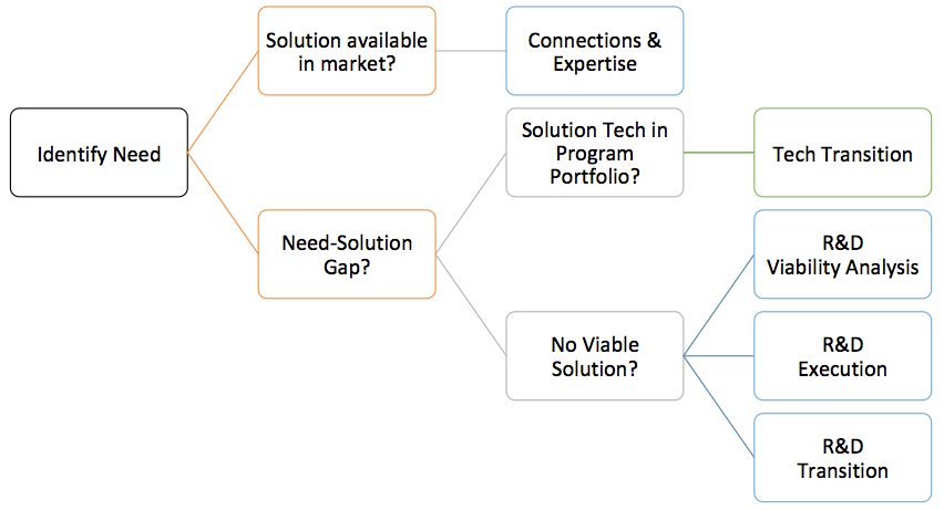 This decision tree graphic illustrates (from left to right) the process of identifying the need and then determining if a solution is available in the marketplace. If an existing solution is unavailable, the Identity Management project will determine the best solution available to close the gap via needed R&D investments
