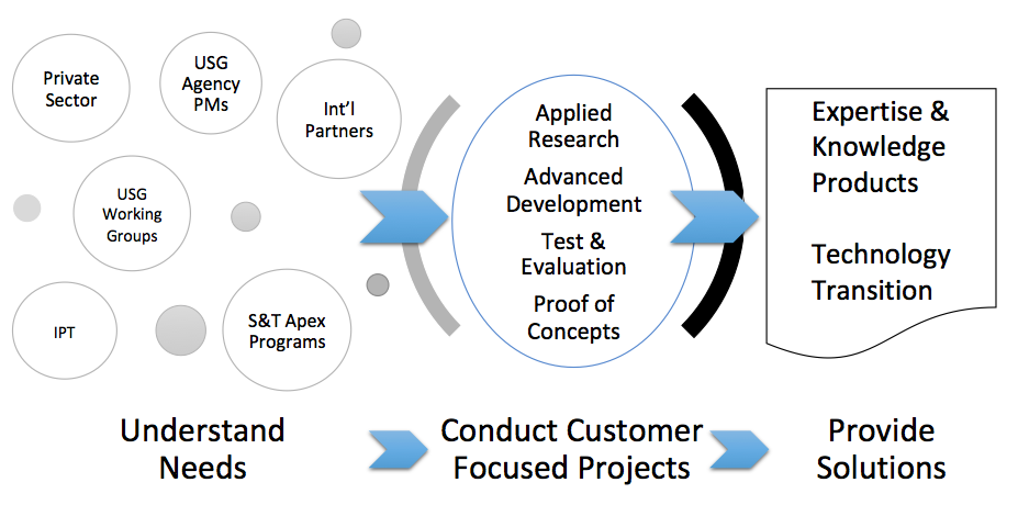 The graphic (from left to right) illustrates the process of starting an identity management engagement with a variety of customers throughout the Homeland Security Enterprise. The appropriate type of R&D—applied research, advanced development, test and evaluation, and proof of concepts—for each customer is determined. The results of each research effort fills a technology gap via knowledge products, expertise and technology transition.