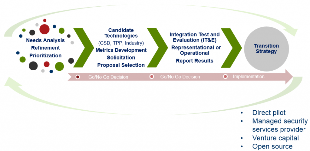 Technology Approach and Process diagram.  It begins with needs analysis, refinement and prioritization.  Phase 2 consists of foraging for technologies, metrics development, solicitation requests and proposal selction.  Phase 3 is comprised of integration test and evaluation, and report results.  Phase 4 is the transition phase.