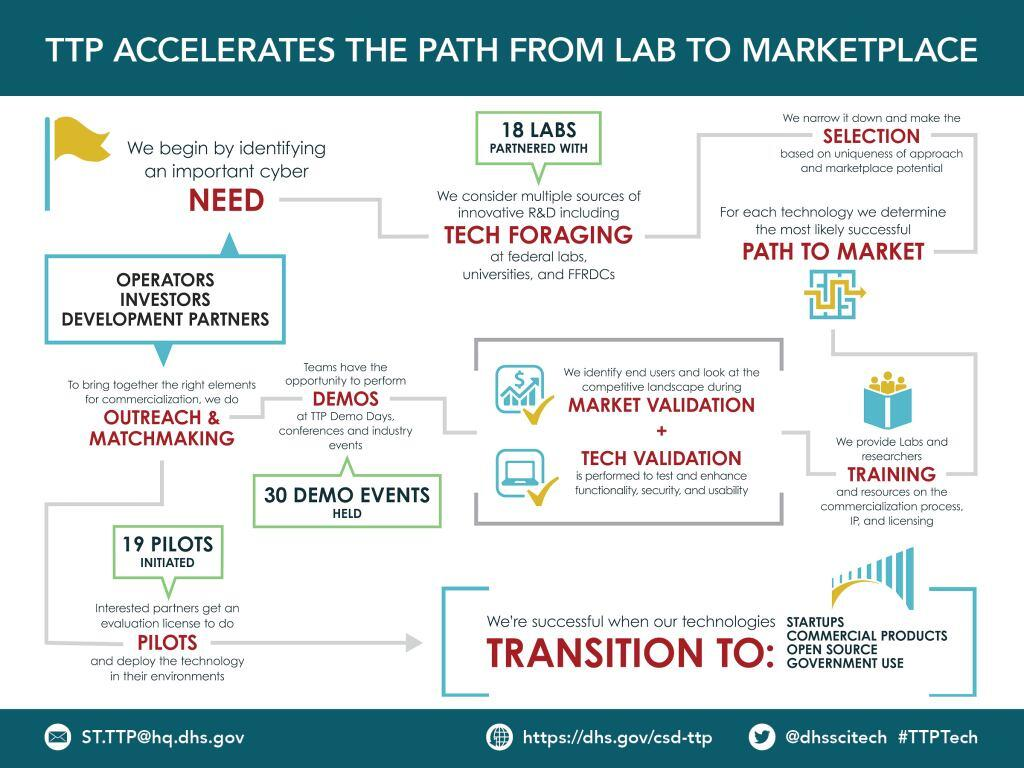 "The TTP infographic is titled ""TTP ACCELERATES THE PATH FROM LAB TO MARKETPLACE"".  The multistep process starts in the top left hand corner with a flag icon and text ""We begin by identifying an important cyber NEED"". The next step to the right ""We consider multiple sources of innovative R&D including TECH FORAGING at federal labs, universities, and FFRDCs"". In a call out box above the text, shows ""18 labs partnered with"" for tech foraging. Moving to the top right hand corner ""We narrow it down and make the SELECTION based on uniqueness of approach and marketplace potential"". Moving down ""For each technology we determine the most likely successful PATH TO MARKET"" with an icon of a maze and an arrow winding through the entry through the pathway to the exit. Moving down on the right side in the middle is ""We provide Labs and researchers TRAINING and resources on the commercialization process, IP, and licensing"" with an icon of three people looking into an open book in front of them. Moving left, the next step is twofold –""We identify end-users and look at the competitive landscape during MARKET VALIDATION"" with an icon of a checkmark superimposed on a financial bar chart showing an increase over time. And, ""TECH VALIDATION is performed to enhance functionality, security, and usability of the technology"" with an icon of a checkmark superimposed over an open laptop computer.  Moving to the left ""Teams have the opportunity to perform DEMOS at TTP Demo Days, conferences, and industry events"". In a callout box below the text, ""30 DEMO EVENTS held"" is indicated. The step to the left, ""To bring together the right elements for commercialization, we do OUTREACH & MATCHMAKING"" has a call out box above with the words ""OPERATORS, INVESTORS, DEVELOPMENT PARTNERS"" stacked. Moving down to the bottom left hand corner of the chart is ""Interested partners get an evaluation license to do PILOTS and deploy the technology in their environments"" with a callout box above the text stating ""19 PILOTS initiated"".  Moving to the right, the final step states ""We're successful when our technologies TRANSITION TO: STARTUPS, COMMERCIAL PRODUCTS, OPEN SOURCE, GOVERNMENT USE"". This text is in block bracketing with the TTP program bridge icon at the top right hand corner."